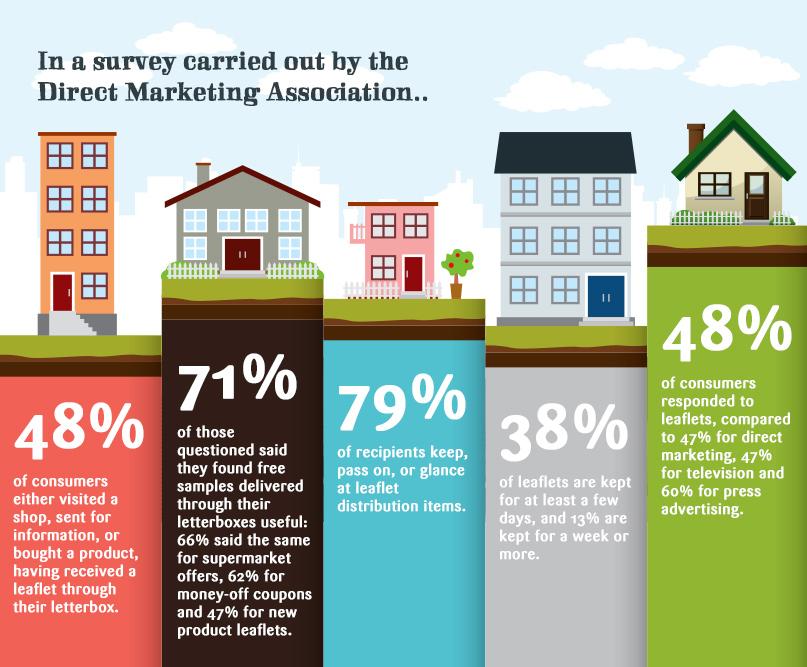 Leaflet Delivery Survey